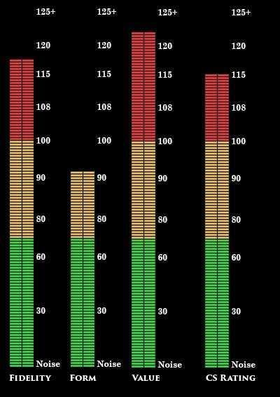 115 CS Rating