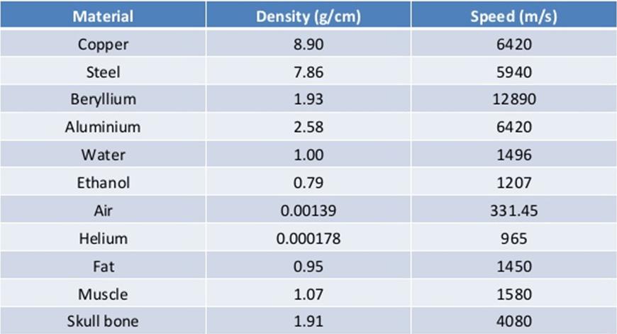 density.