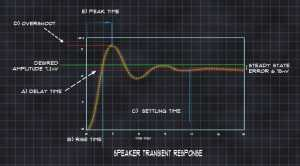 3 Things You Don't Know About Transient Response (And Should)