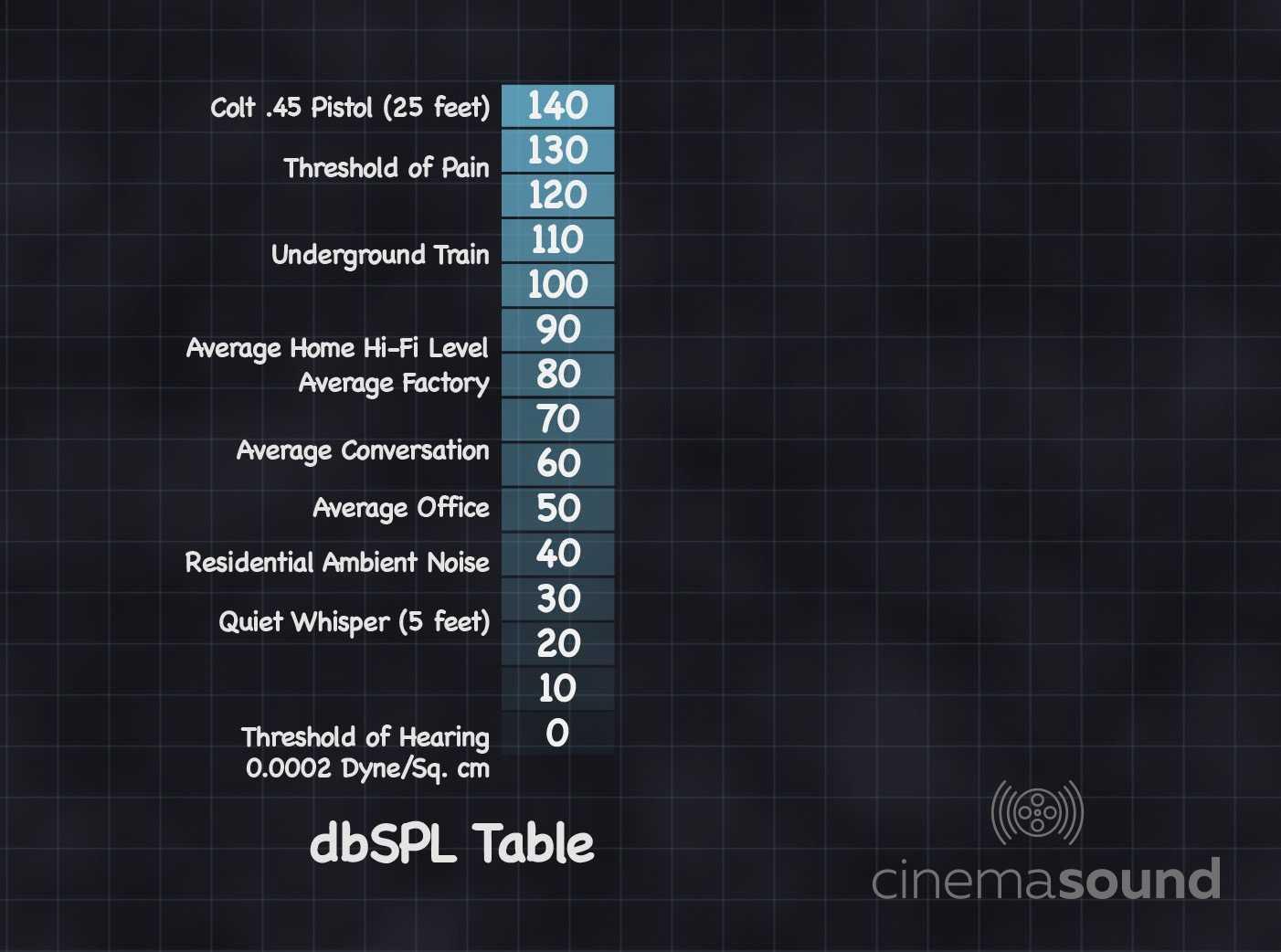 120 dB