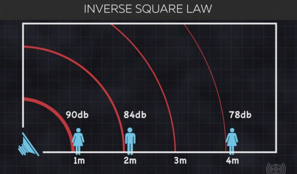 3 Ways Inverse Square Law Has Your Dialog Suck