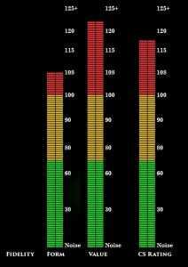 CS Rating